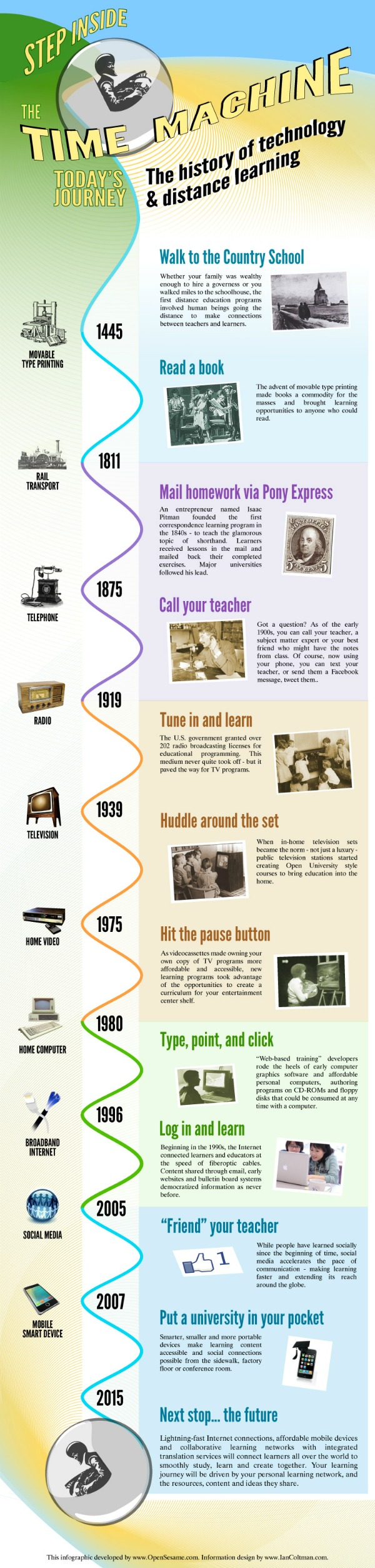 the-history-of-technology-distance-learning